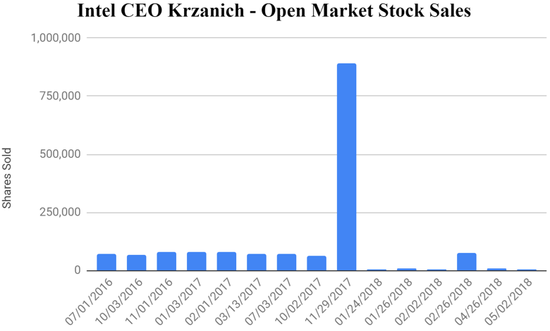Graph of former Intel CEO Krzanich' open market sales of Intel Stock - huge sell-off occurring November 29, 2017